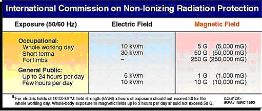 non-ionizing radiaiton chart, magnetic fields